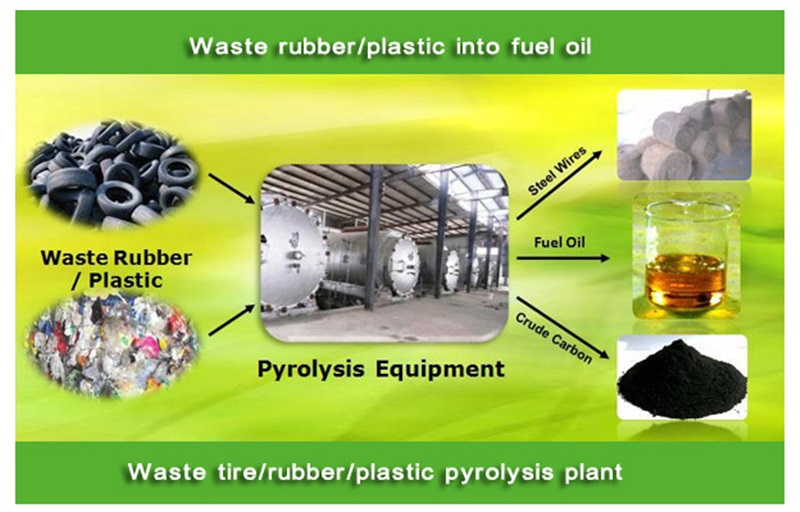 buy high quality Scrapped tires and plastic pyrolysis plant